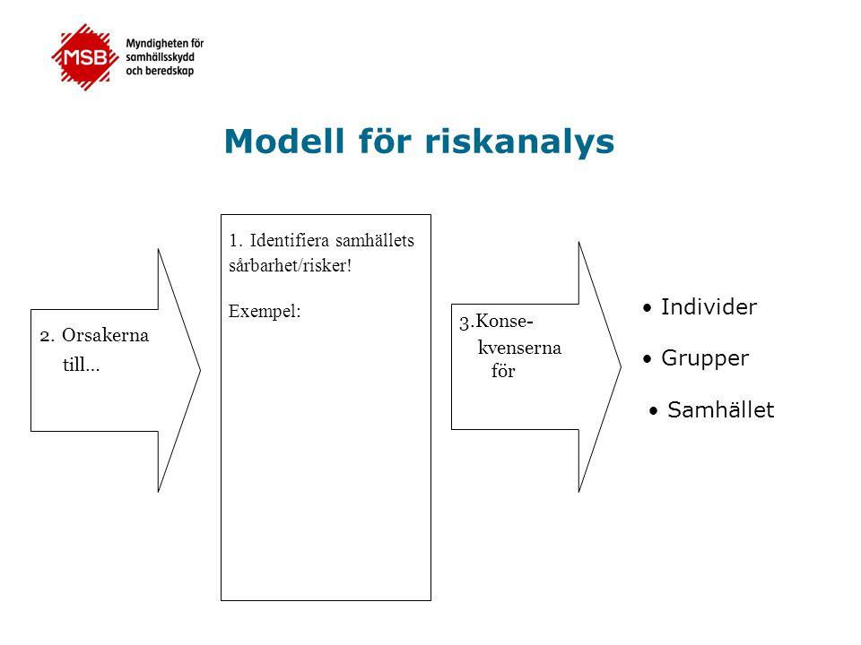 Modell för riskanalys 2. Orsakerna till… 1. Identifiera samhällets sårbarhet/risker! Exempel: 3.Konse- kvenserna för Individer Grupper Samhället