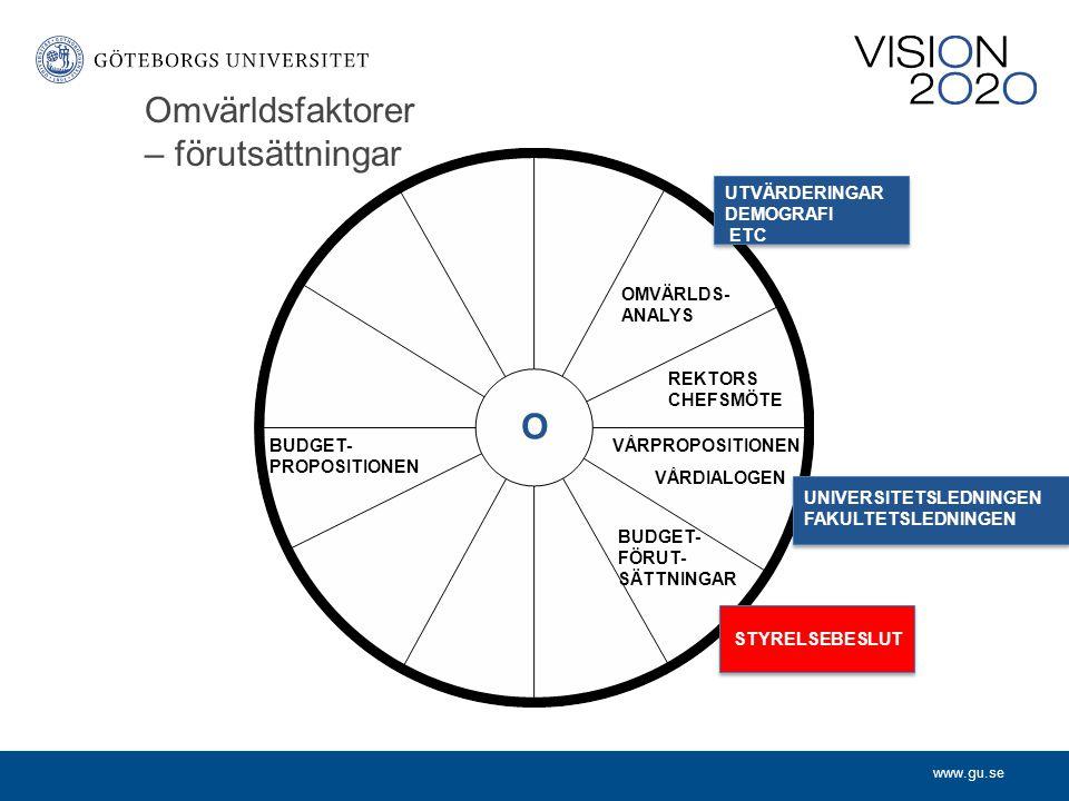Omvärldsfaktorer – förutsättningar OMVÄRLDS- ANALYS REKTORS CHEFSMÖTE VÅRPROPOSITIONEN VÅRDIALOGEN BUDGET- FÖRUT- SÄTTNINGAR BUDGET- PROPOSITIONEN UTVÄRDERINGAR DEMOGRAFI ETC UNIVERSITETSLEDNINGEN FAKULTETSLEDNINGEN STYRELSEBESLUT O