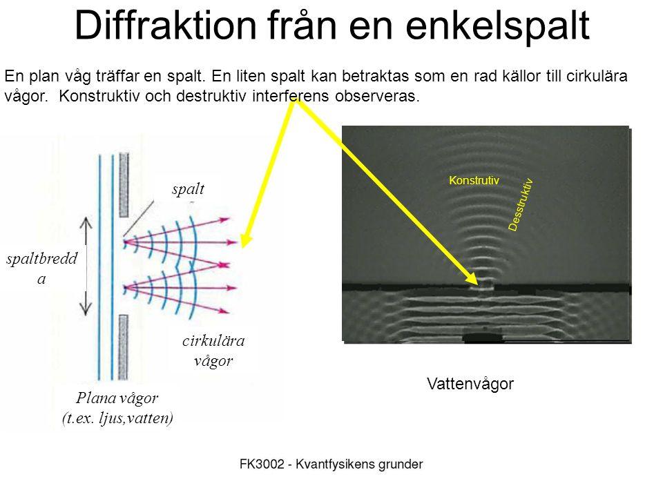 FK3002 Kvantfysikens grunder21 Konstrutiv Desstruktiv Diffraktion från en enkelspalt En plan våg träffar en spalt. En liten spalt kan betraktas som en