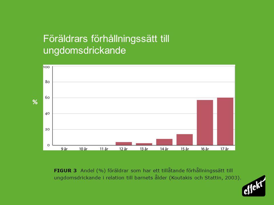 Föräldrars hållning till ungdomsdrickande har stor betydelse FIGUR 4 Andel (%) fjorton- och femtonåringar som uppger att de varit berusade mer än 4 gånger den senaste terminen i relation till föräldrarnas förhållningssätt till ungdomsdrickande (Koutakis och Stattin, 2003).