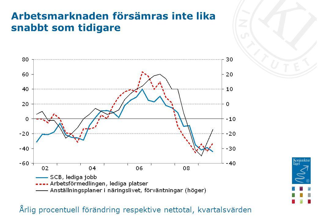 Arbetsmarknaden försämras inte lika snabbt som tidigare Årlig procentuell förändring respektive nettotal, kvartalsvärden