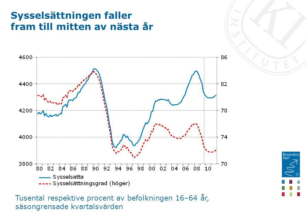 Sysselsättningen faller fram till mitten av nästa år Tusental respektive procent av befolkningen 16–64 år, säsongrensade kvartalsvärden