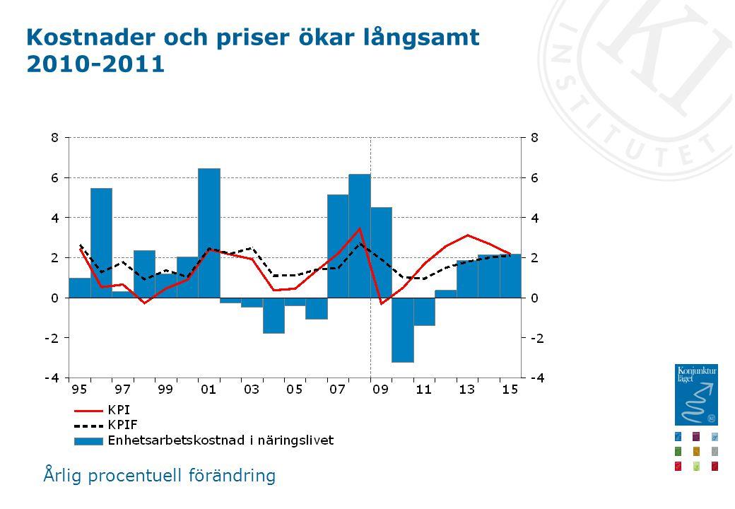 Kostnader och priser ökar långsamt 2010-2011 Årlig procentuell förändring
