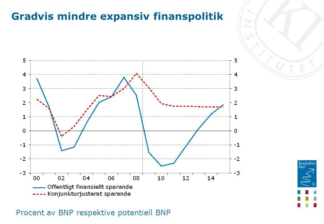 Gradvis mindre expansiv finanspolitik Procent av BNP respektive potentiell BNP