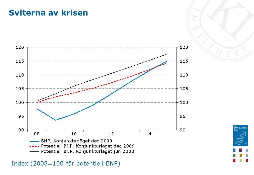 Sviterna av krisen Index (2008=100 för potentiell BNP)