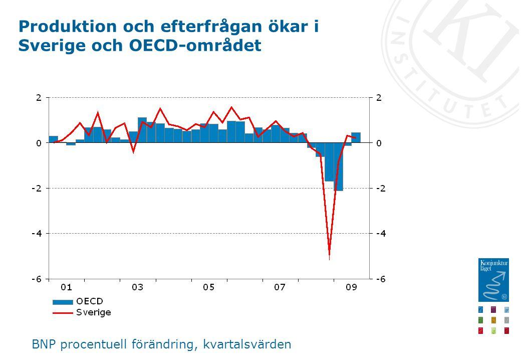 Produktion och efterfrågan ökar i Sverige och OECD-området BNP procentuell förändring, kvartalsvärden