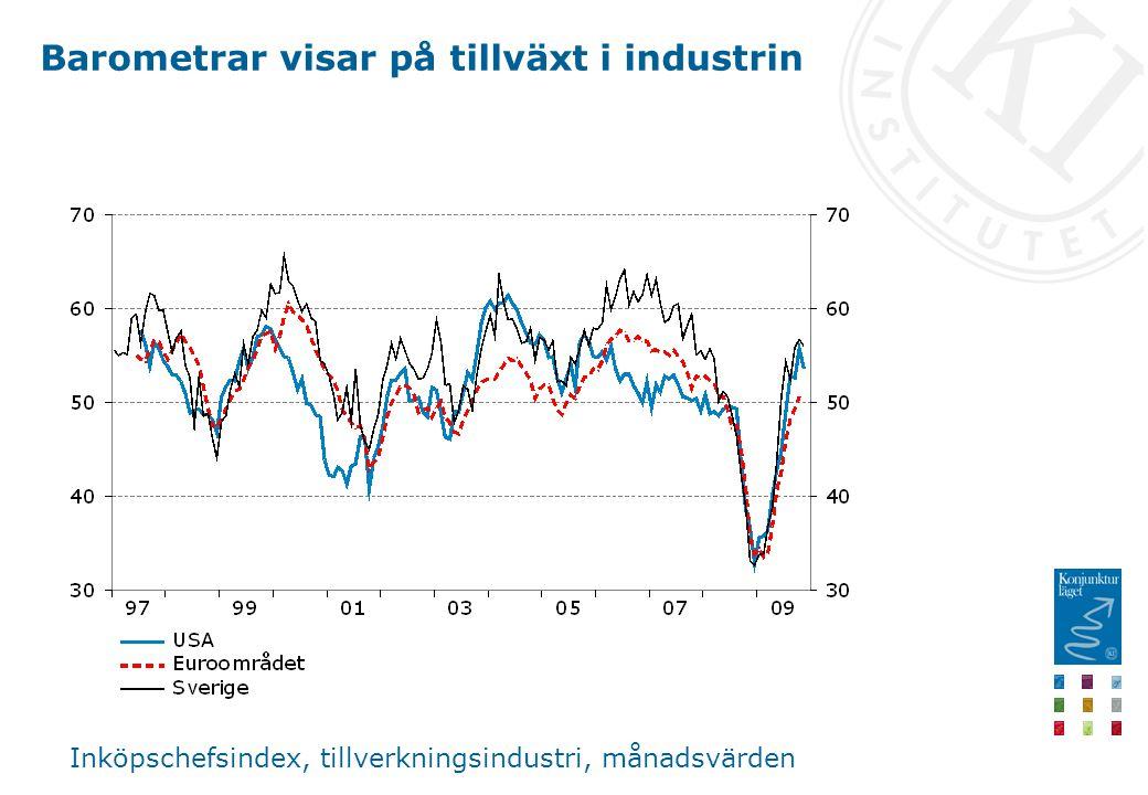 Barometrar visar på tillväxt i industrin Inköpschefsindex, tillverkningsindustri, månadsvärden