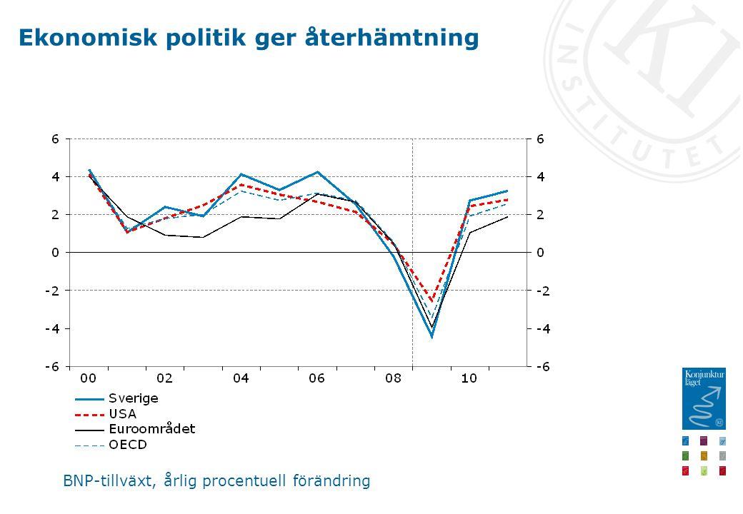 Ekonomisk politik ger återhämtning BNP-tillväxt, årlig procentuell förändring