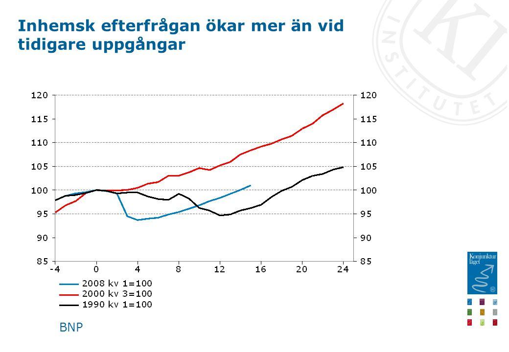 Inhemsk efterfrågan ökar mer än vid tidigare uppgångar BNP