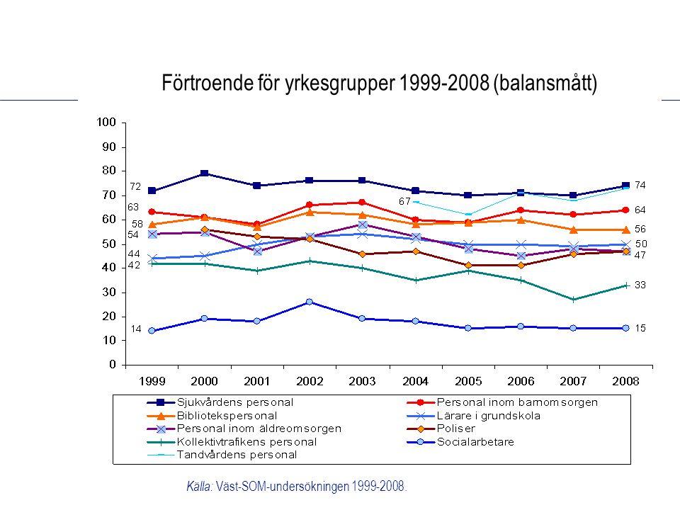Förtroende för yrkesgrupper 1999-2008 (balansmått) Källa: Väst-SOM-undersökningen 1999-2008.
