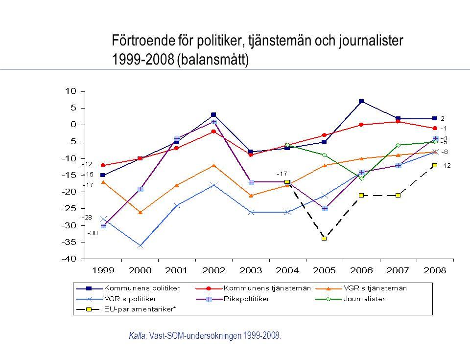 Förtroende för politiker, tjänstemän och journalister 1999-2008 (balansmått) Källa: Väst-SOM-undersökningen 1999-2008.