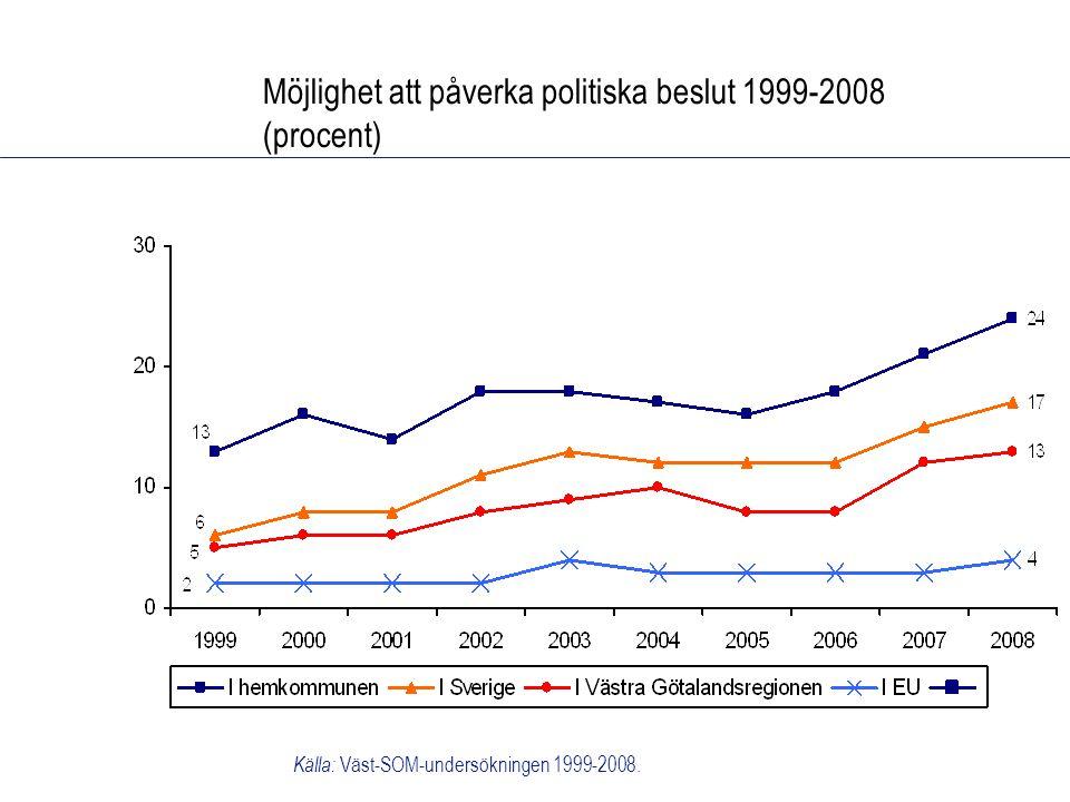 Möjlighet att påverka politiska beslut 1999-2008 (procent) Källa: Väst-SOM-undersökningen 1999-2008.