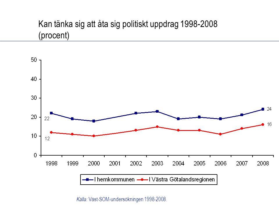 Kan tänka sig att åta sig politiskt uppdrag 1998-2008 (procent) Källa: Väst-SOM-undersökningen 1998-2008.