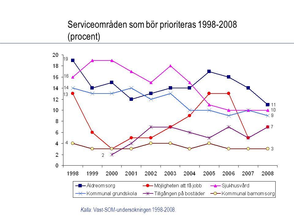 Serviceområden som bör prioriteras 1998-2008 (procent) Källa: Väst-SOM-undersökningen 1998-2008.