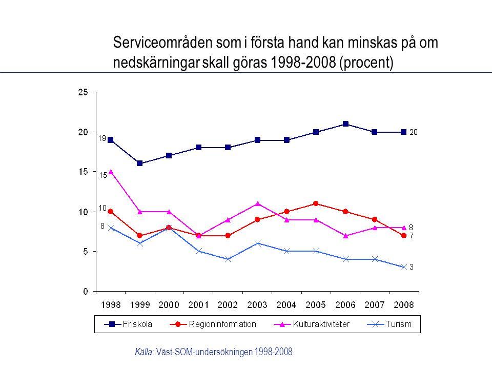 Serviceområden som i första hand kan minskas på om nedskärningar skall göras 1998-2008 (procent) Källa: Väst-SOM-undersökningen 1998-2008.