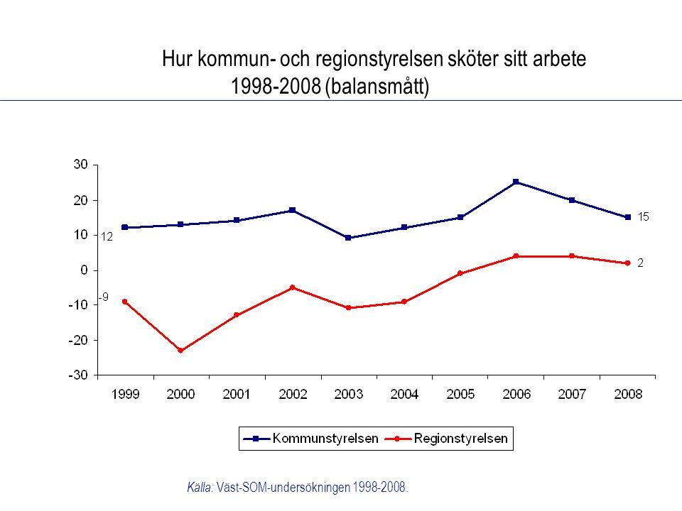 Hur kommun- och regionstyrelsen sköter sitt arbete 1998-2008 (balansmått) Källa: Väst-SOM-undersökningen 1998-2008.