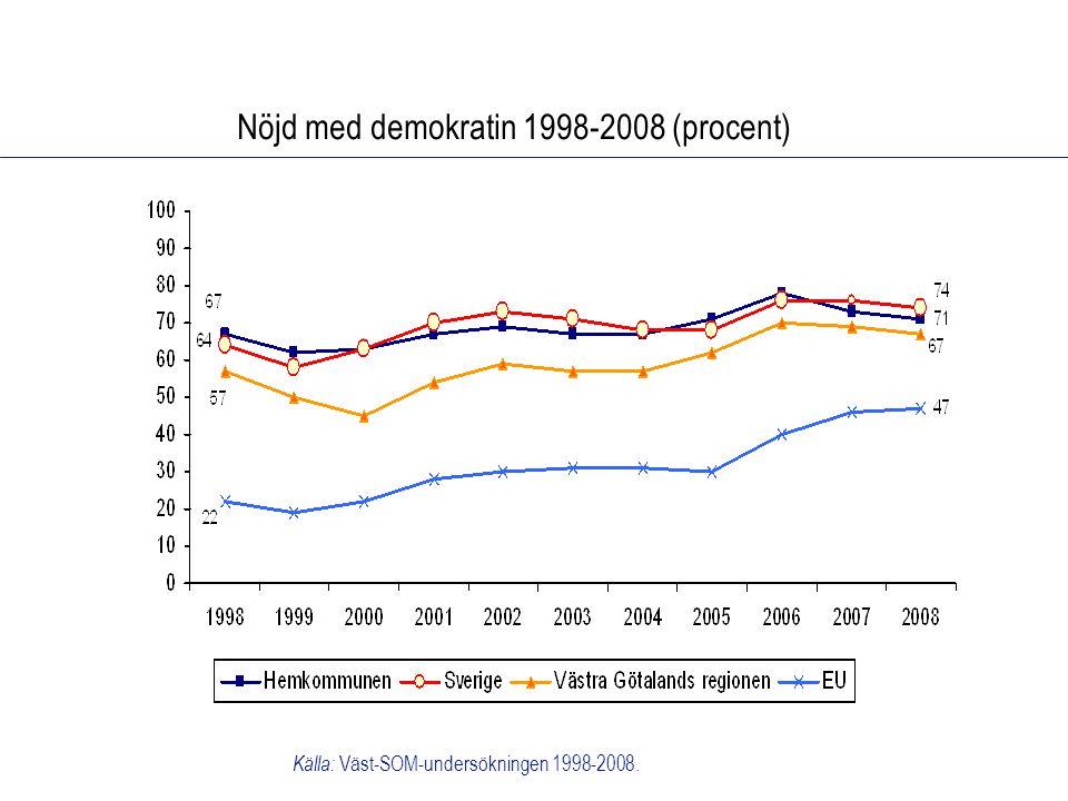 Nöjd med demokratin 1998-2008 (procent) Källa: Väst-SOM-undersökningen 1998-2008.