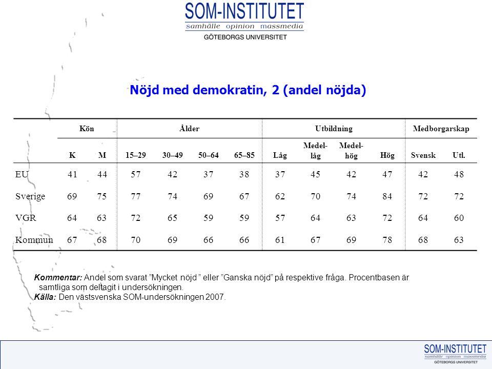 KönÅlderUtbildningMedborgarskap KM15–2930–4950–6465–85Låg Medel- låg Medel- högHögSvenskUtl.