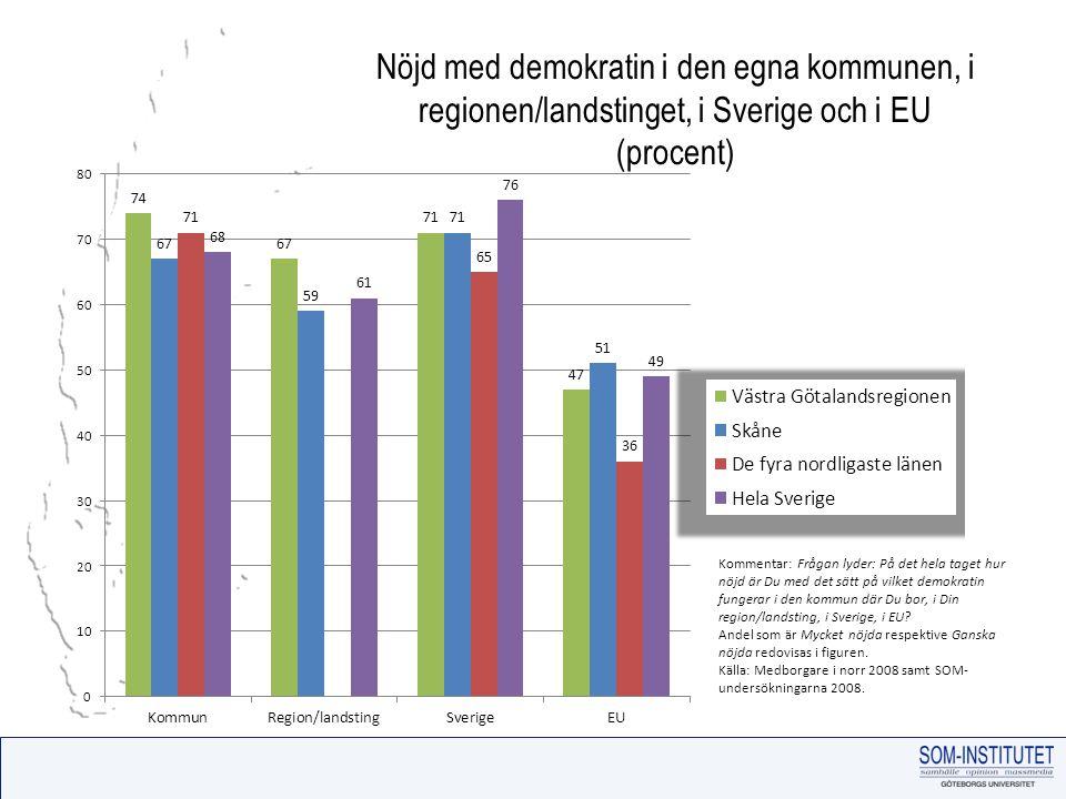 Nöjd med demokratin i den egna kommunen, i regionen/landstinget, i Sverige och i EU (procent) Kommentar: Frågan lyder: På det hela taget hur nöjd är Du med det sätt på vilket demokratin fungerar i den kommun där Du bor, i Din region/landsting, i Sverige, i EU.