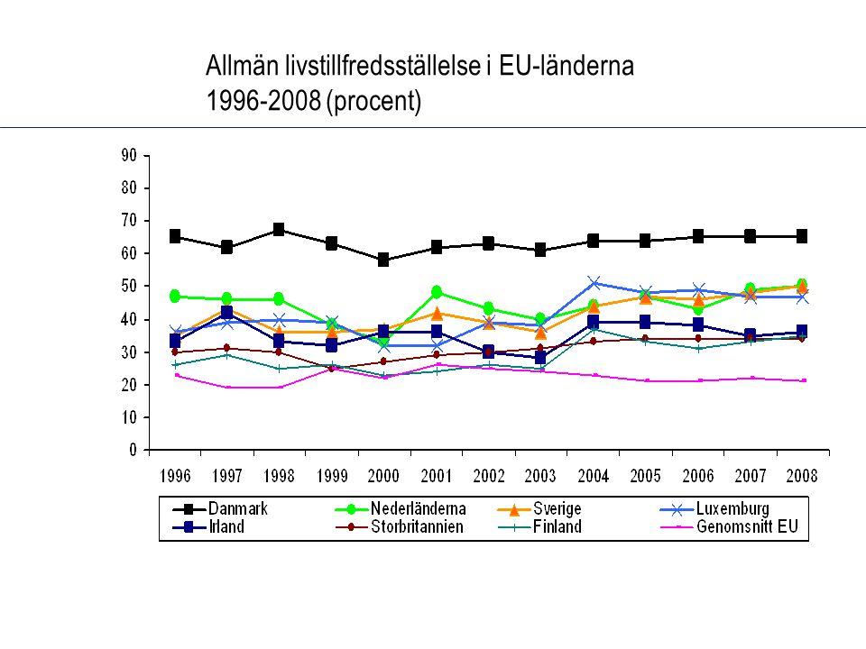 Allmän livstillfredsställelse i EU-länderna 1996-2008 (procent)