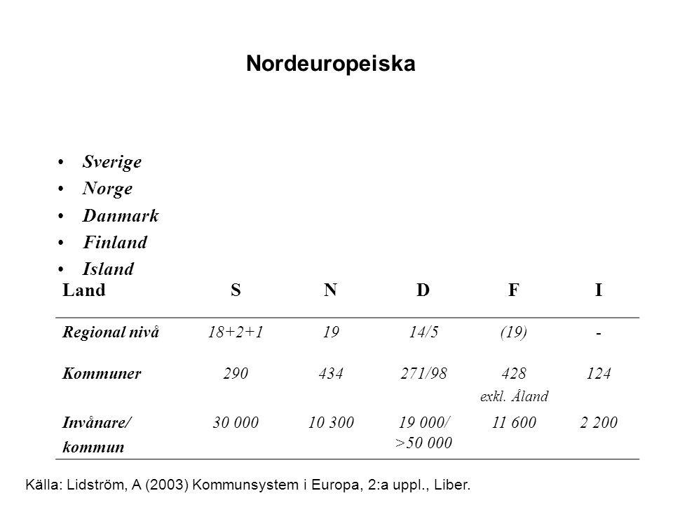 Sverige Norge Danmark Finland Island Nordeuropeiska LandSNDFI Regional nivå18+2+11914/5(19)- Kommuner290434271/98428 exkl. Åland 124 Invånare/ kommun