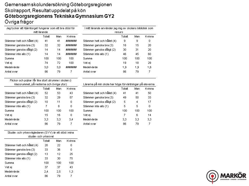 Gemensam skolundersökning Göteborgsregionen Skolrapport, Resultat uppdelat på kön Göteborgsregionens Tekniska Gymnasium GY2 Övriga frågor