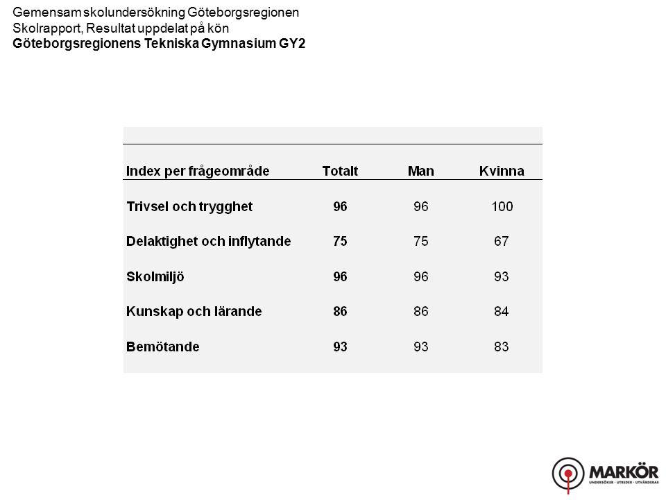 Gemensam skolundersökning Göteborgsregionen Skolrapport, Resultat uppdelat på kön Göteborgsregionens Tekniska Gymnasium GY2 Trivsel och trygghet, Delaktighet och inflytande