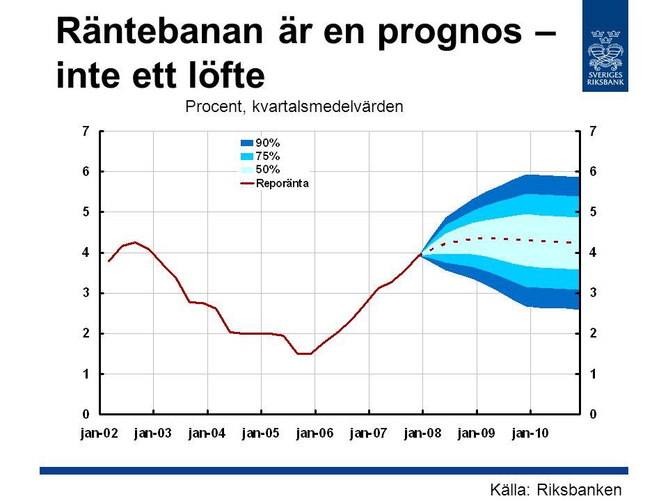 Räntebanan är en prognos – inte ett löfte Källa: Riksbanken Procent, kvartalsmedelvärden