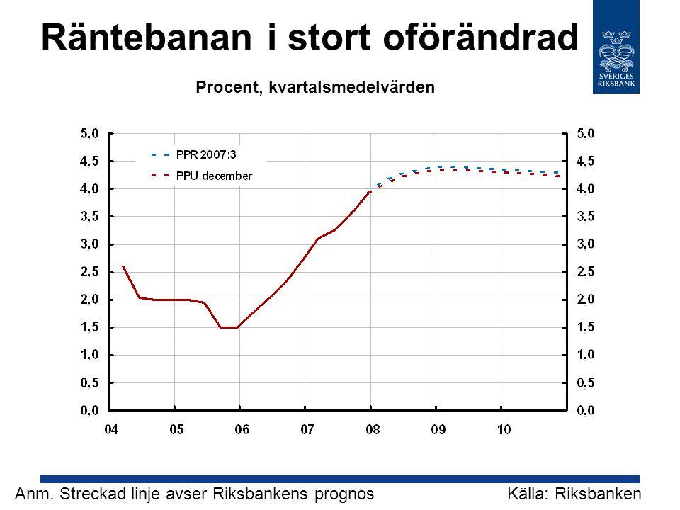 Räntebanan i stort oförändrad Källa: Riksbanken Anm.