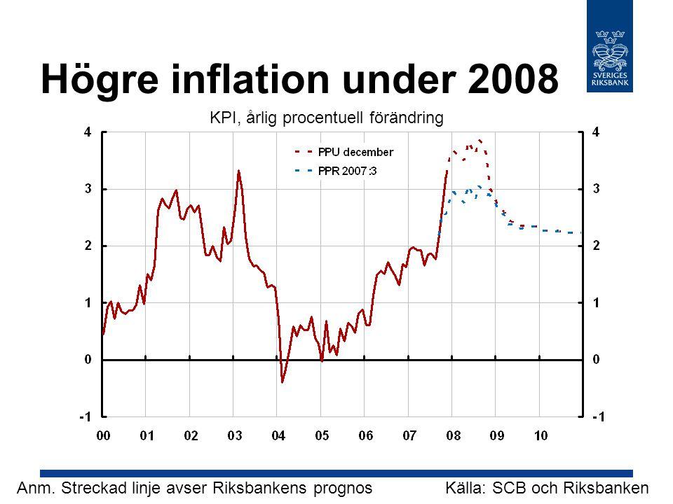 Högre inflation under 2008 Källa: SCB och RiksbankenAnm.