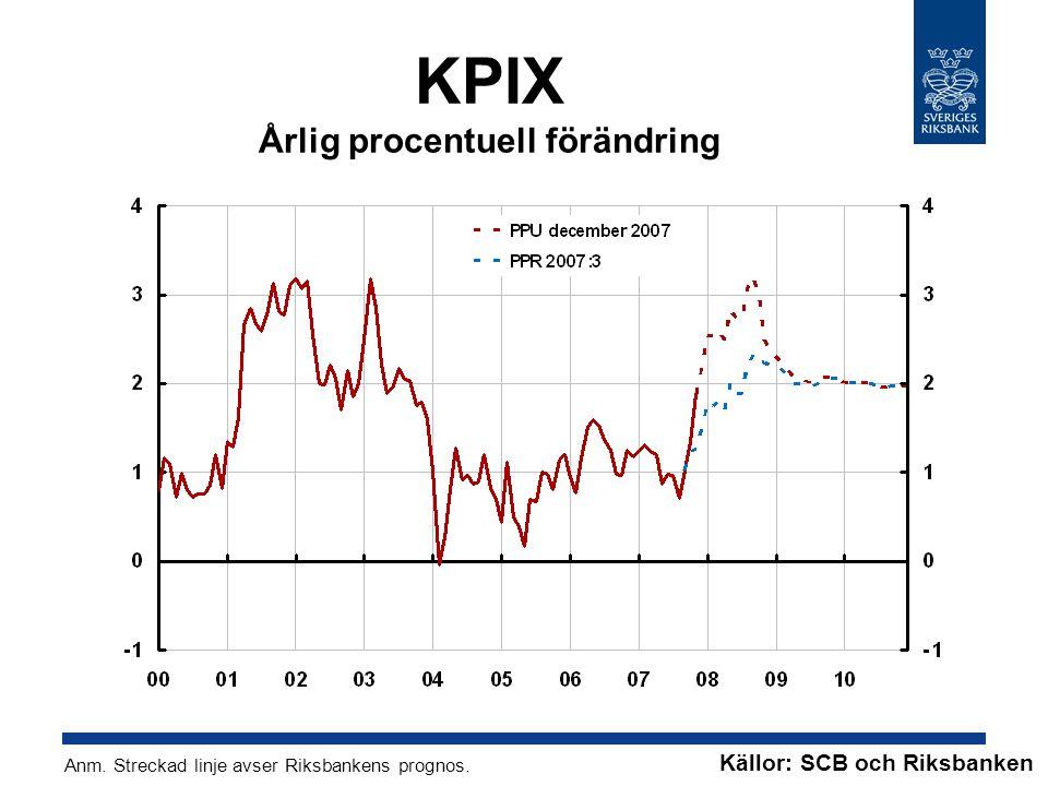 KPIX Årlig procentuell förändring Anm. Streckad linje avser Riksbankens prognos.