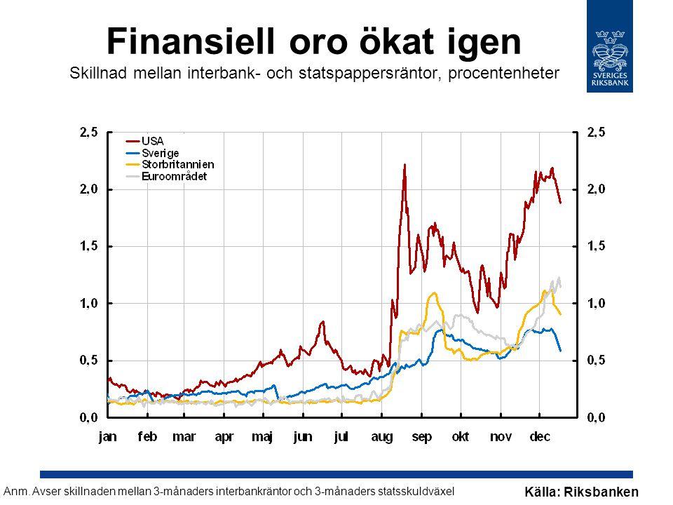 Finansiell oro ökat igen Skillnad mellan interbank- och statspappersräntor, procentenheter Anm.