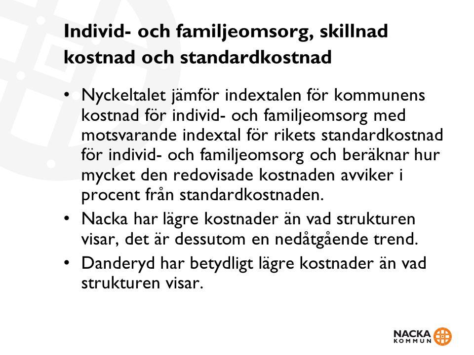 Individ- och familjeomsorg, skillnad kostnad och standardkostnad Nyckeltalet jämför indextalen för kommunens kostnad för individ- och familjeomsorg me