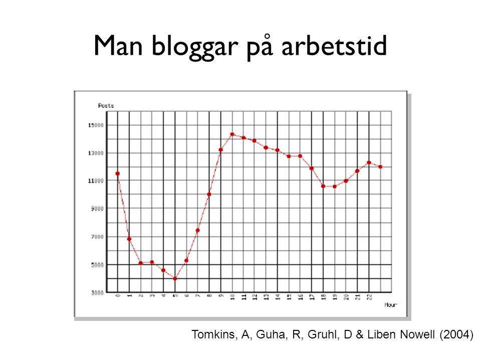 Man bloggar på arbetstid Tomkins, A, Guha, R, Gruhl, D & Liben Nowell (2004)