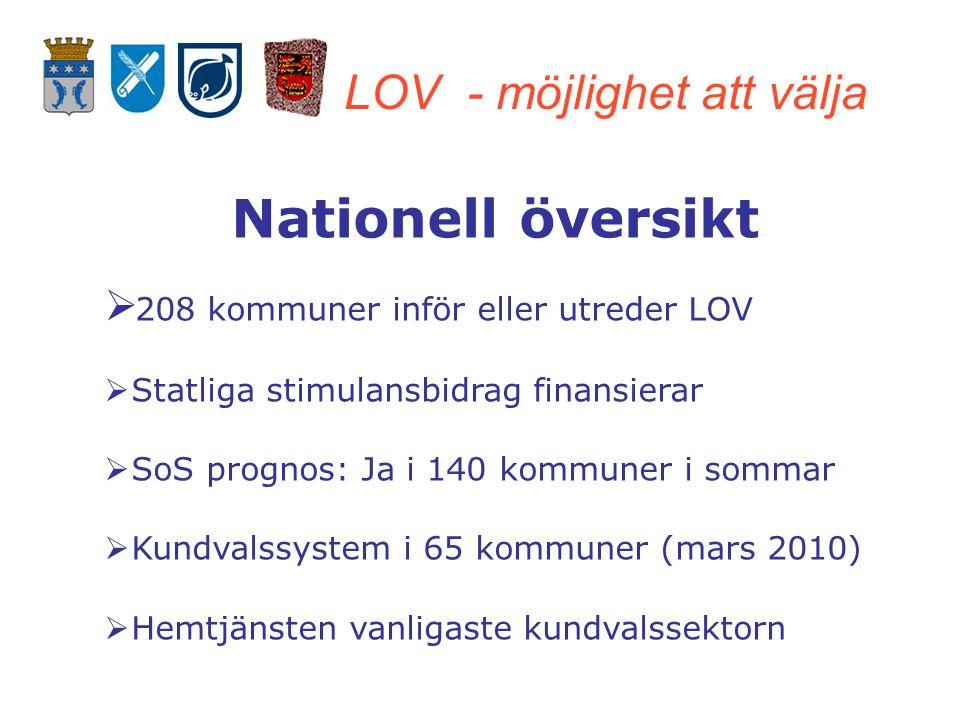 LOV - möjlighet att välja Nationell översikt  208 kommuner inför eller utreder LOV  Statliga stimulansbidrag finansierar  SoS prognos: Ja i 140 kommuner i sommar  Kundvalssystem i 65 kommuner (mars 2010)  Hemtjänsten vanligaste kundvalssektorn