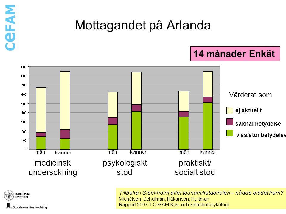 Mottagandet på Arlanda medicinsk undersökning psykologiskt stöd praktiskt/ socialt stöd Värderat som Tillbaka i Stockholm efter tsunamikatastrofen – n