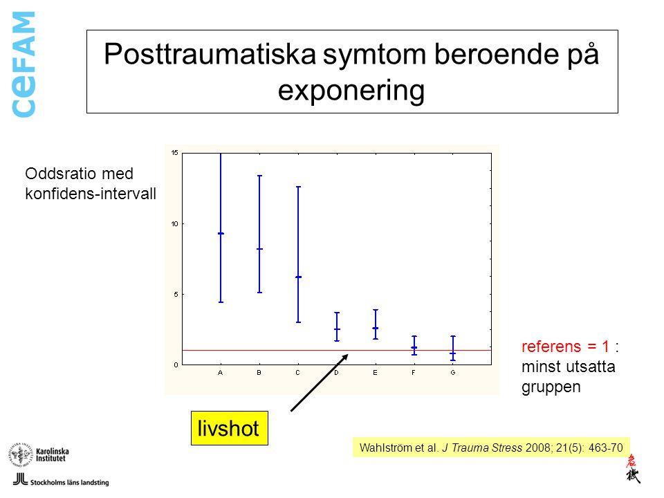 Wahlström et al. J Trauma Stress 2008; 21(5): 463-70 Posttraumatiska symtom beroende på exponering Oddsratio med konfidens-intervall referens = 1 : mi