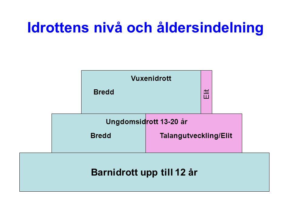 Idrottens nivå och åldersindelning Barnidrott upp till 12 år BreddTalangutveckling/Elit Bredd Elit Ungdomsidrott 13-20 år Vuxenidrott