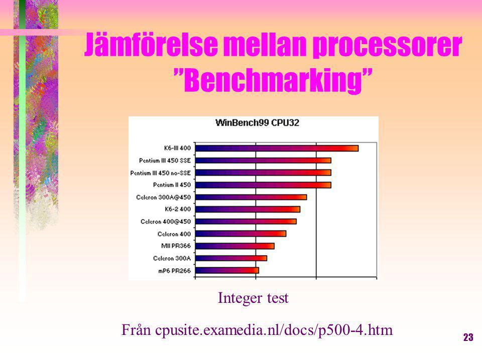 23 Jämförelse mellan processorer Benchmarking Integer test Från cpusite.examedia.nl/docs/p500-4.htm
