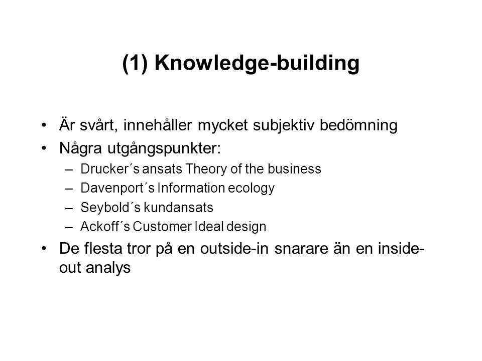 (1) Knowledge-building Är svårt, innehåller mycket subjektiv bedömning Några utgångspunkter: –Drucker´s ansats Theory of the business –Davenport´s Inf