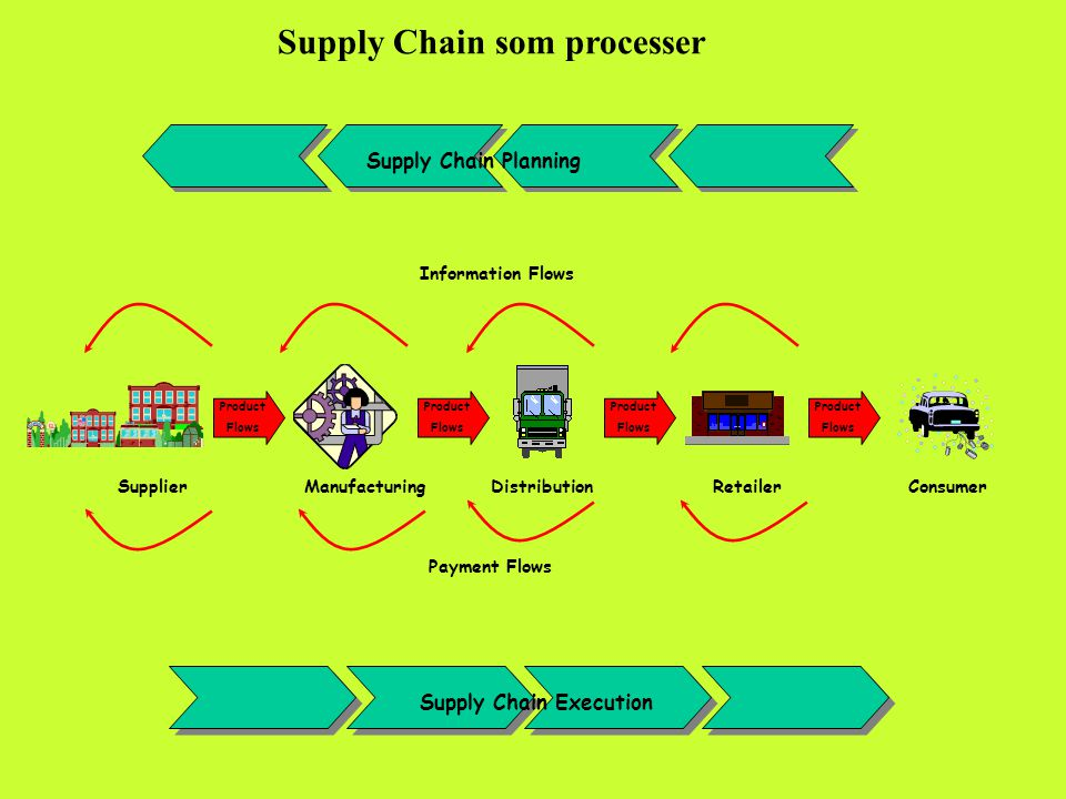 Supply Chain Planning Information Flows Supply Chain Execution Payment Flows SupplierManufacturingDistributionRetailerConsumer Product Flows Product Flows Product Flows Product Flows Supply Chain som processer