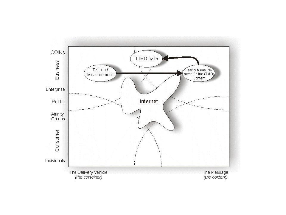 E-business design Tre steg att utforma en e-business design (1)Strategiformulering (2) e-blueprint formulering (3)Praktiskt genomförande Behov av en strategi eller plan för att ta sig från en gammal till en ny business design Ett sätt att få satsningar att överenstämma med affärsmål (jmf Keens beslutsekvens) Grundfrågorna, vem, vad, när, var och varför