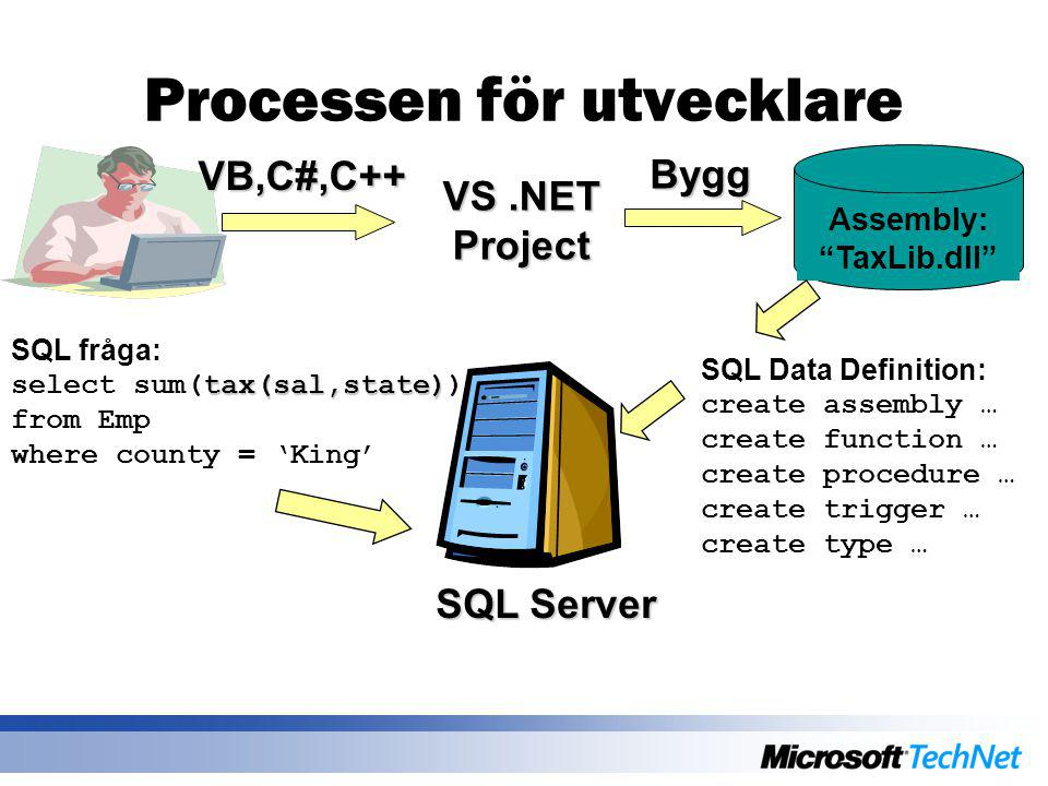 VS.NET Project Assembly: TaxLib.dll VB,C#,C++ Bygg SQL Server SQL Data Definition: create assembly … create function … create procedure … create trigger … create type … SQL fråga: tax(sal,state) select sum(tax(sal,state)) from Emp where county = 'King' Processen för utvecklare