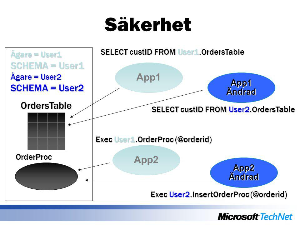 Säkerhet App1 App2 SELECT custID FROM User1.OrdersTable App1 Ändrad App2 Ändrad OrdersTable OrderProc SELECT custID FROM User2.OrdersTable Exec User1.OrderProc (@orderid) Exec User2.InsertOrderProc (@orderid) Ägare = User1 SCHEMA = User1 Ägare = User2 SCHEMA = User2