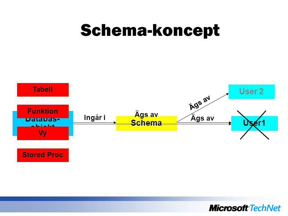 Schema-koncept User1 Databas- objekt Schema Ingår i Ägs av User 2 Ägs av Stored Proc Vy Funktion Tabell