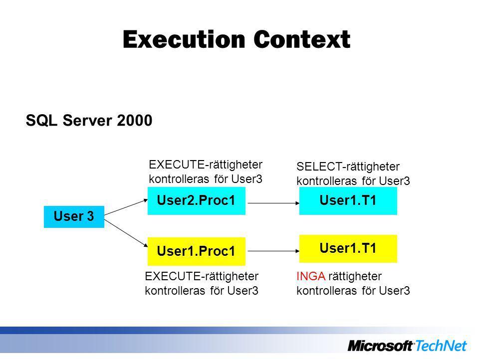 Execution Context SQL Server 2000 User 3 SELECT-rättigheter kontrolleras för User3 EXECUTE-rättigheter kontrolleras för User3 User1.Proc1 User1.T1 EXE
