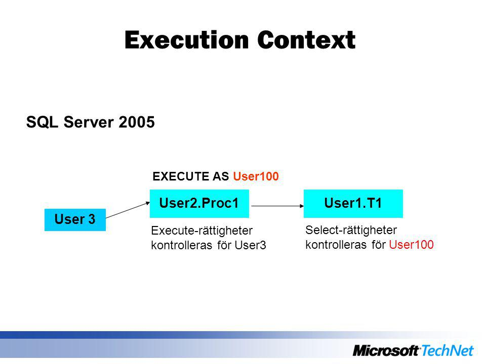 Execution Context SQL Server 2005 User 3 EXECUTE AS User100 User2.Proc1User1.T1 Execute-rättigheter kontrolleras för User3 Select-rättigheter kontrolleras för User100