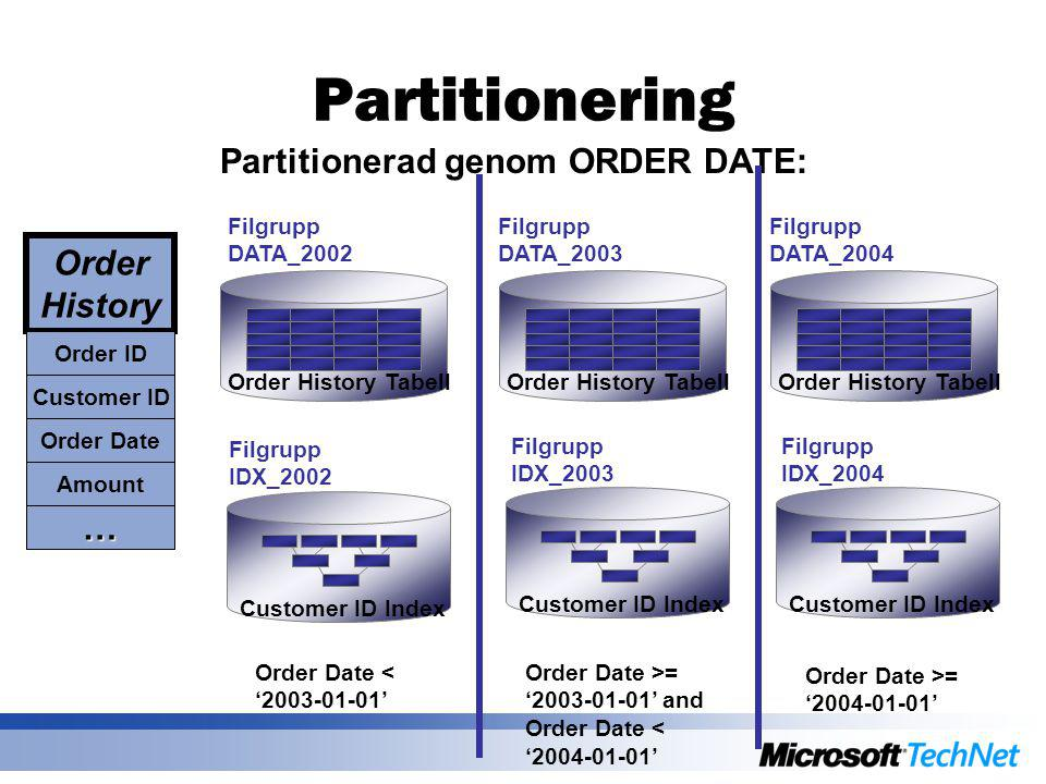 Partitionering Customer ID Index Partitionerad genom ORDER DATE: Order Date < '2003-01-01' Order Date >= '2003-01-01' and Order Date < '2004-01-01' Order Date >= '2004-01-01' Filgrupp DATA_2002 Filgrupp DATA_2003 Filgrupp DATA_2004 Filgrupp IDX_2002 Filgrupp IDX_2003 Filgrupp IDX_2004 Order History Customer ID Order Date Amount … Order ID Order History Tabell