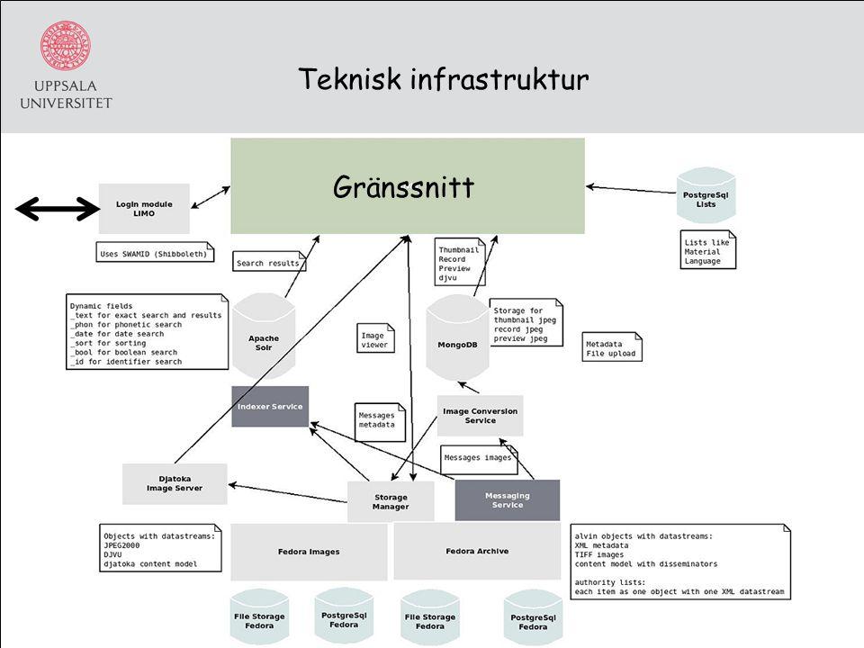 Teknisk infrastruktur Gränssnitt