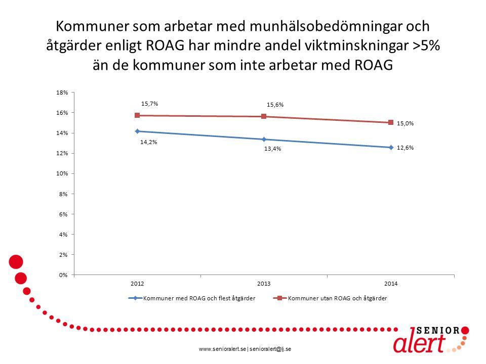 www.senioralert.se | senioralert@lj.se Kommuner som arbetar med munhälsobedömningar och åtgärder enligt ROAG har mindre andel viktminskningar >5% än de kommuner som inte arbetar med ROAG